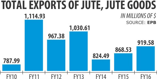 jute_exports_to_india